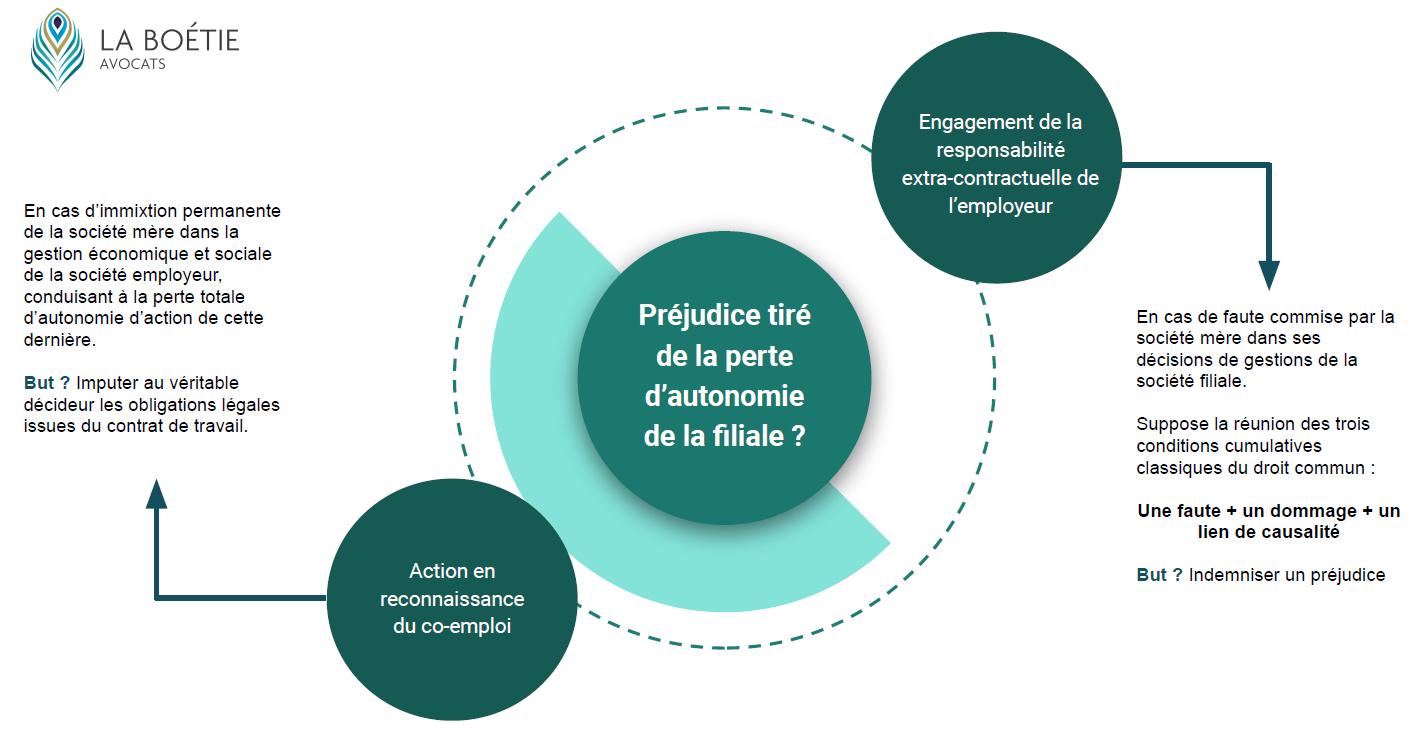 infographie co emploi action responsabilité extracontracuelle